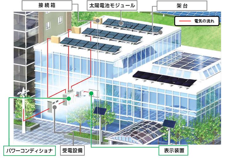 太陽光発電設備の仕組み