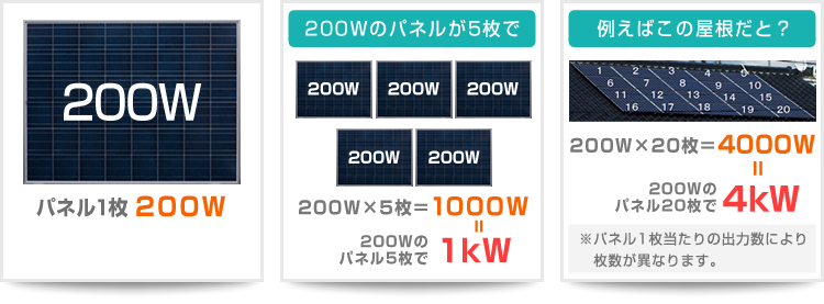 太陽光パネルの出力計算例