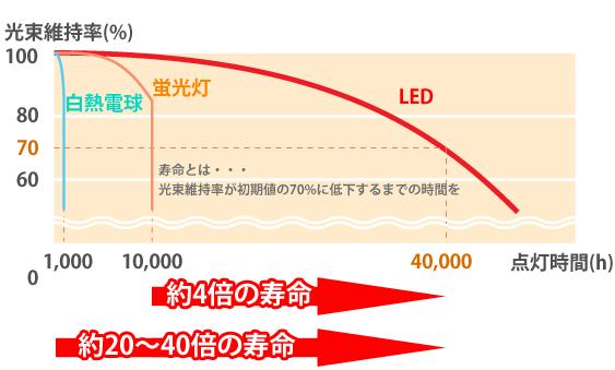 LED照明は長寿命!